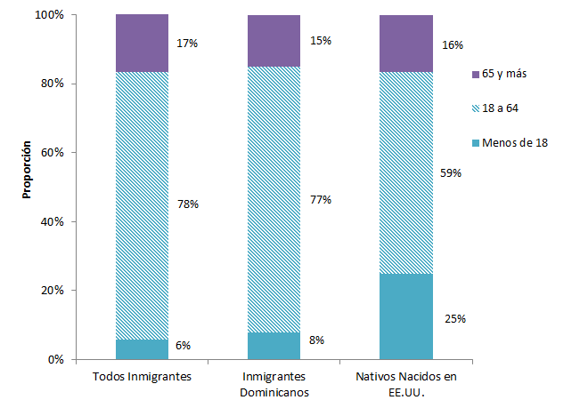 Figura 4. Distribución por edad de la población de EE. UU. por origen, 2019