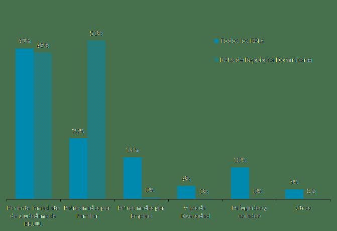 Figura 7. Vías de inmigración de dominicanos y todos los residentes permanentes legales (RPL) en los Estados Unidos, 2019