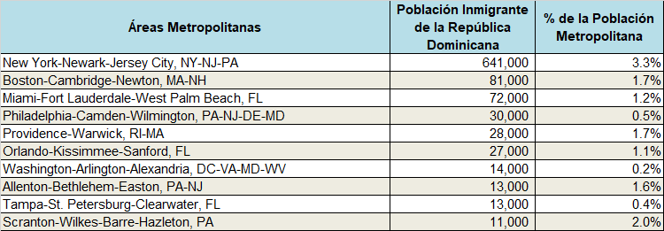 Tabla 1. Principales concentraciones por área metropolitana de inmigrantes dominicanos en los Estados Unidos, 2015-19