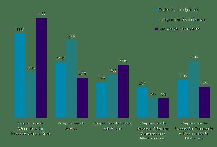 Figura 5. Trabajadores empleados en la fuerza laboral civil de EE. UU. (16 años o más) por ocupación y origen, 2019